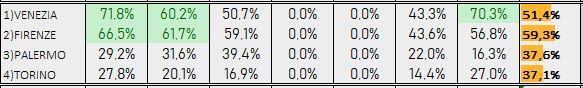 Percentuali Previsione 101218