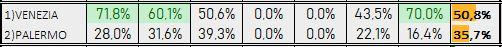 Percentuali Previsione 111218
