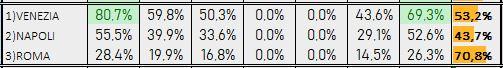Percentuali Previsione 151218