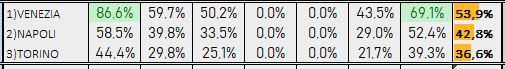 Percentuali Previsione 181218