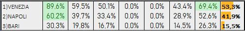 Percentuali Previsione 201218