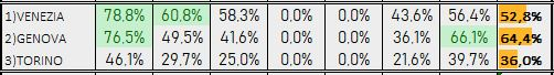 Percentuali Previsione 221218