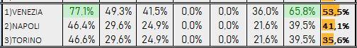 Percentuali Previsione 241218