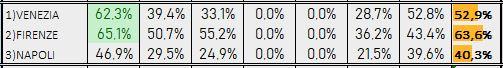 Percentuali Previsione 271218