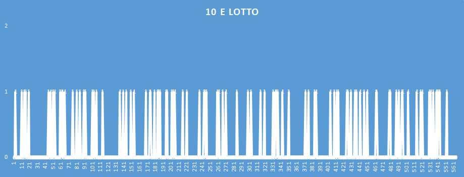 10eLotto - aggiornato al 2 Gennaio 2019