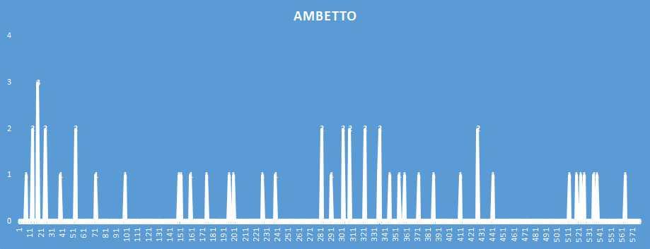 Ambetto - aggiornato al 12 Gennaio 2019