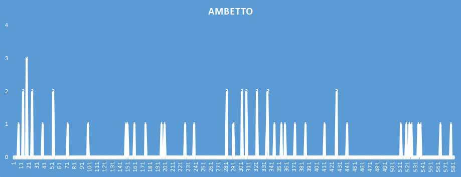 Ambetto - aggiornato al 13 Gennaio 2019