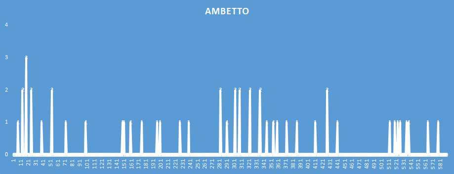 Ambetto - aggiornato al 19 Gennaio 2019