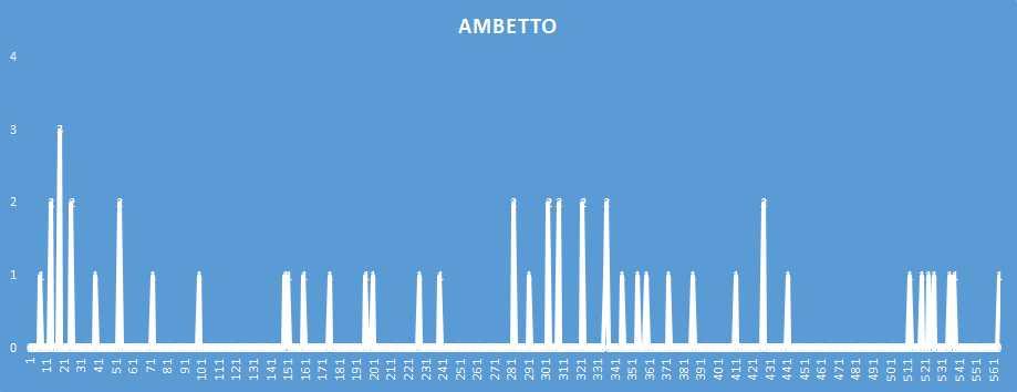 Ambetto - aggiornato al 2 Gennaio 2019
