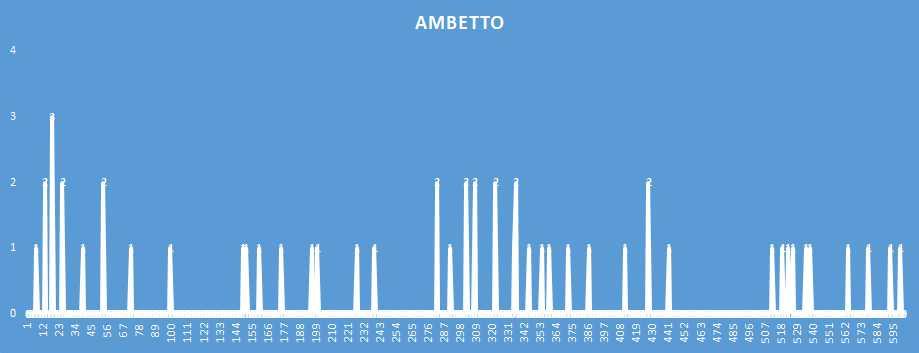 Ambetto - aggiornato al 26 Gennaio 2019