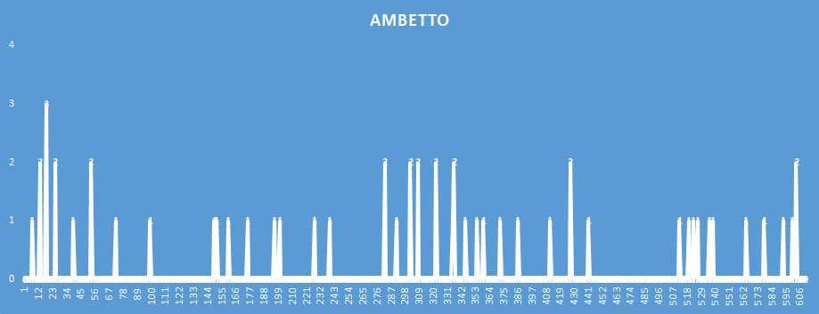 Ambetto - aggiornato al 31 Gennaio 2019