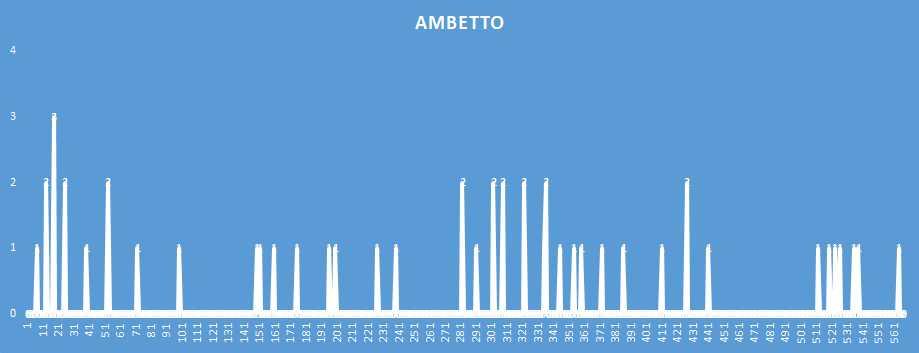 Ambetto - aggiornato al 5 Gennaio 2019
