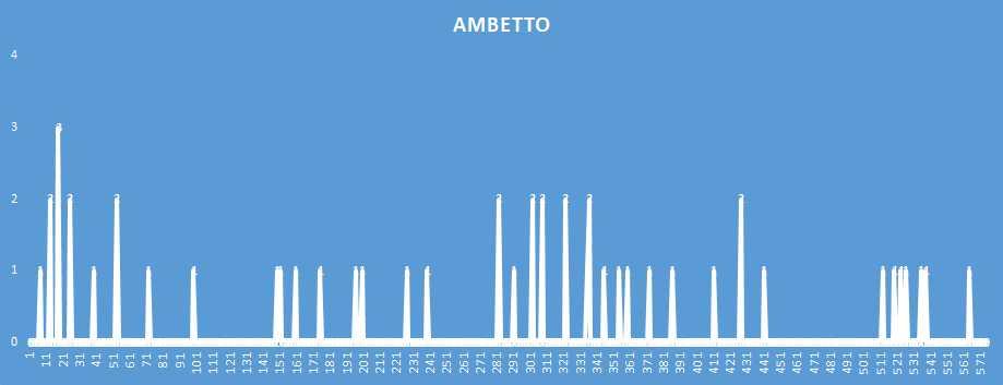 Ambetto - aggiornato al 9 Gennaio 2019