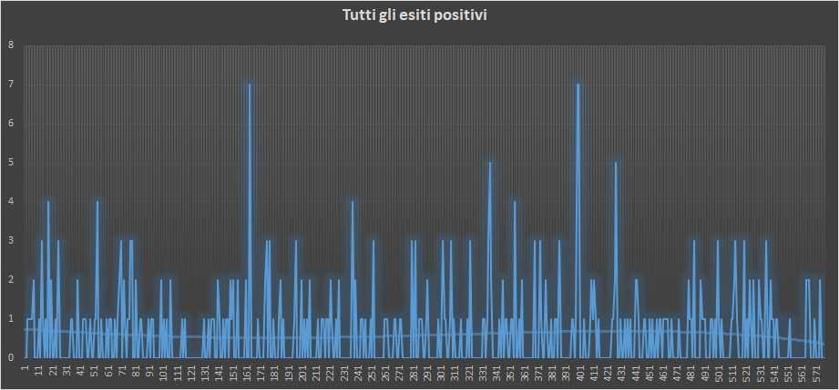 Andamento numero di vincite di tutte le sortite (esiti positivi) - 12 Gennaio 2019