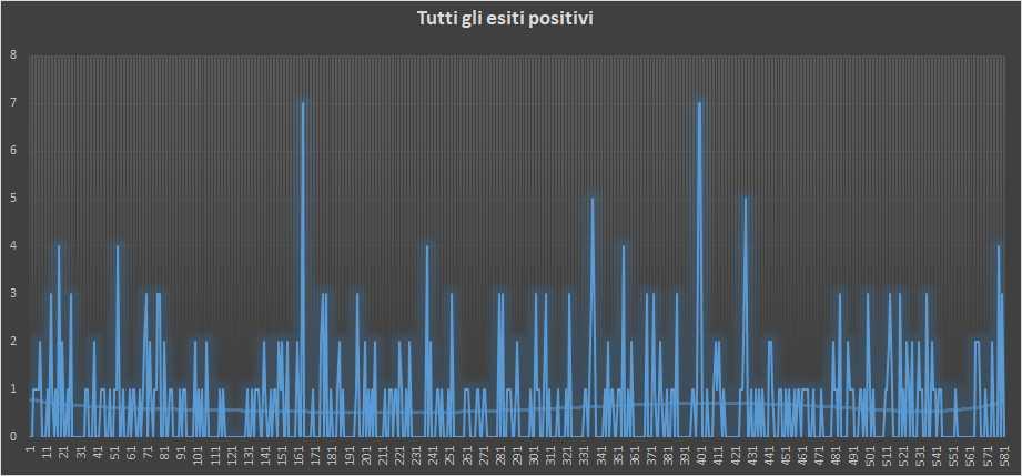 Andamento numero di vincite di tutte le sortite (esiti positivi) - 13 Gennaio 2019
