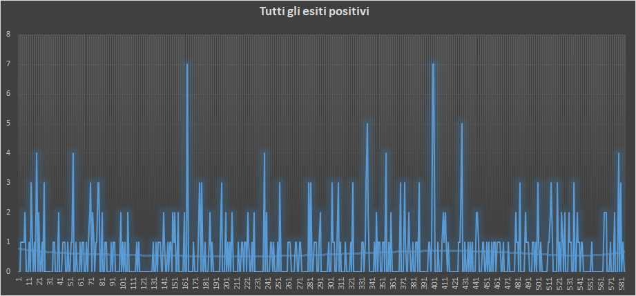 Andamento numero di vincite di tutte le sortite (esiti positivi) - 16 Gennaio 2019