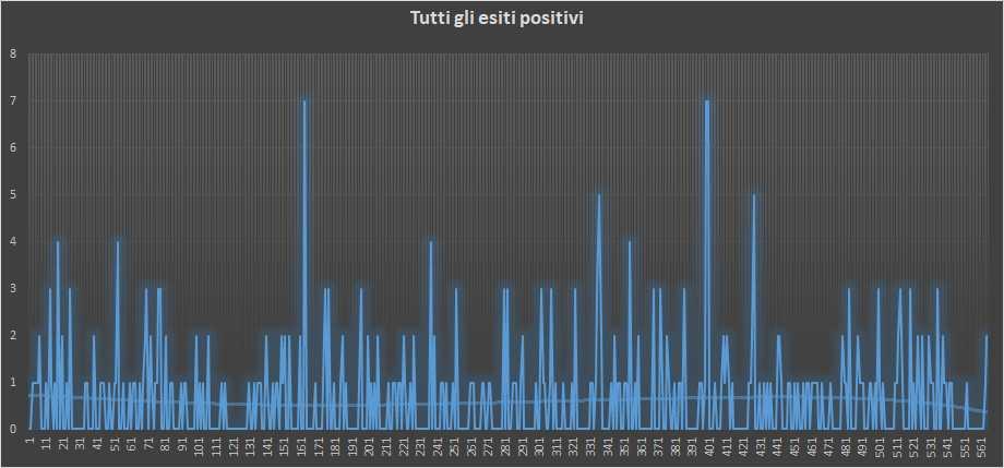Andamento numero di vincite di tutte le sortite (esiti positivi) - 2 Gennaio 2019