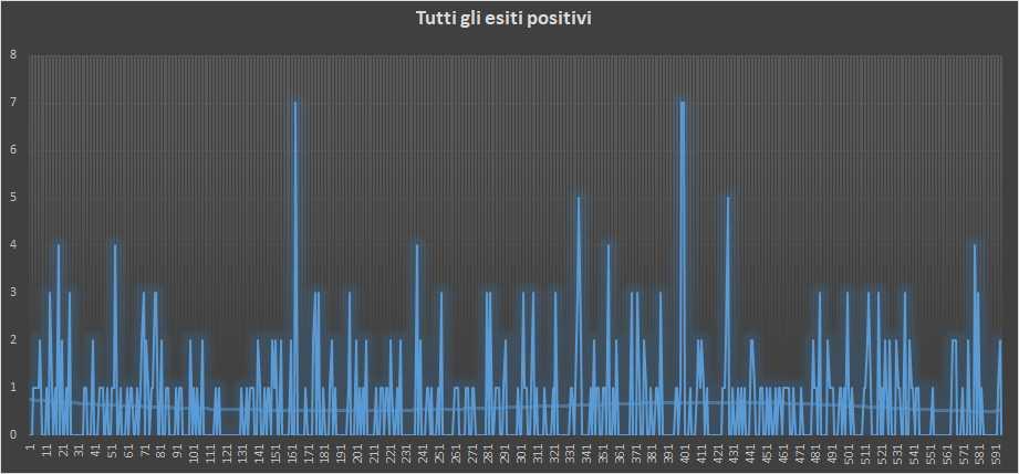 Andamento numero di vincite di tutte le sortite (esiti positivi) - 22 Gennaio 2019
