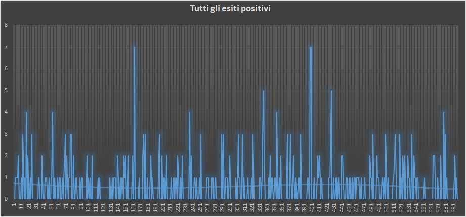 Andamento numero di vincite di tutte le sortite (esiti positivi) - 24 Gennaio 2019