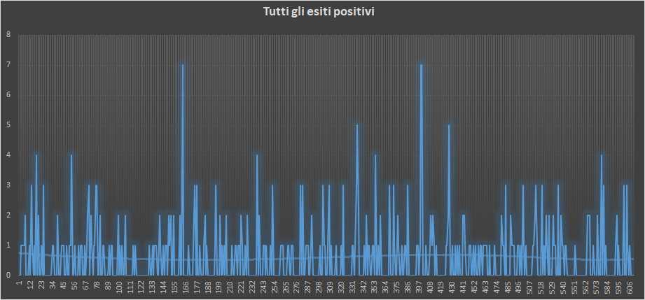 Andamento numero di vincite di tutte le sortite (esiti positivi) - 31 Gennaio 2019