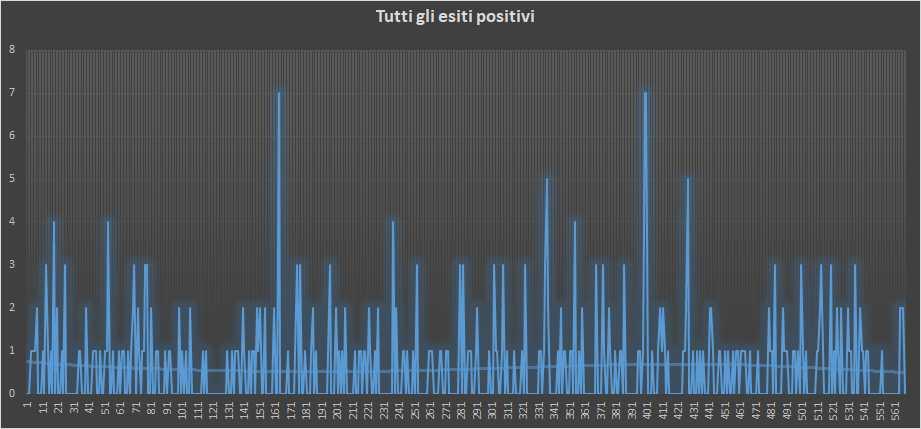 Andamento numero di vincite di tutte le sortite (esiti positivi) - 5 Gennaio 2019