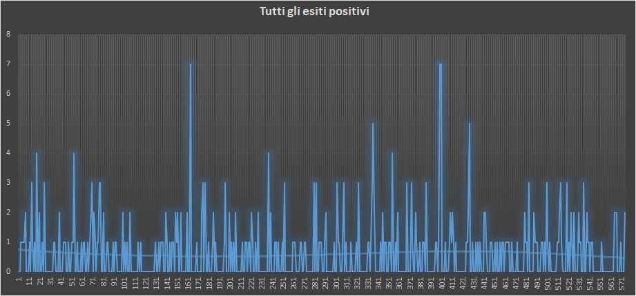 Andamento numero di vincite di tutte le sortite (esiti positivi) - 9 Gennaio 2019