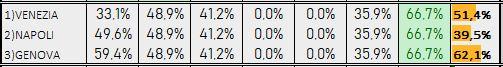 Percentuali Previsione 030119