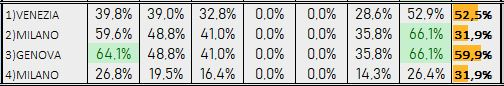 Percentuali Previsione 050119