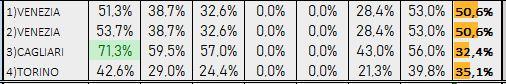 Percentuali Previsione 120119
