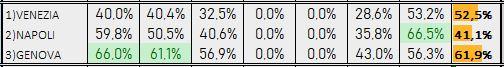 Percentuali Previsione 150119