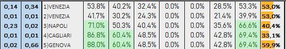 Percentuali Previsione 170119