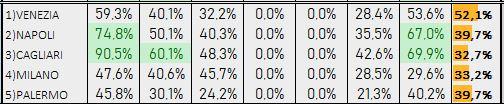 Percentuali Previsione 190119