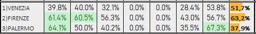 Percentuali Previsione 220119