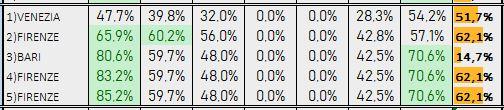 Percentuali Previsione 240119