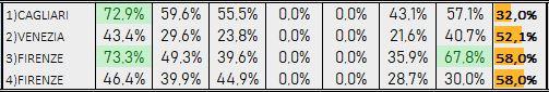 Percentuali Previsione 310119