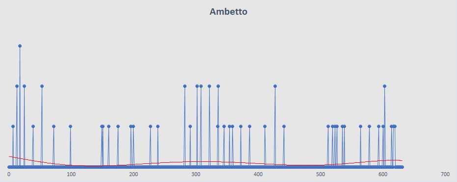 Ambetto - aggiornato al 12 Febbraio 2019
