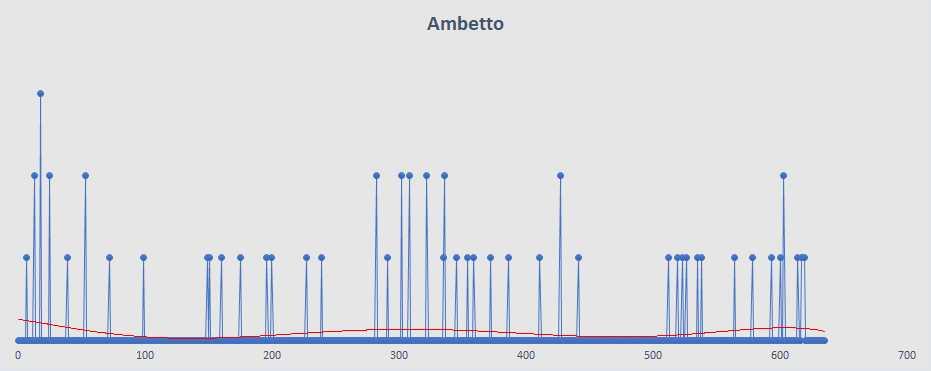 Ambetto - aggiornato al 14 Febbraio 2019