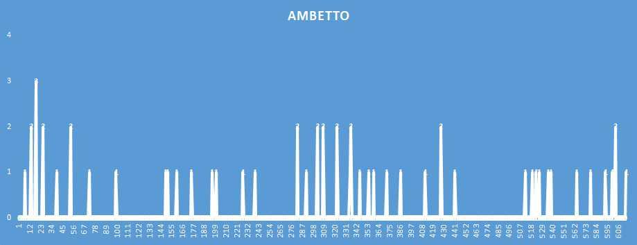 Ambetto - aggiornato al 2 Febbraio 2019