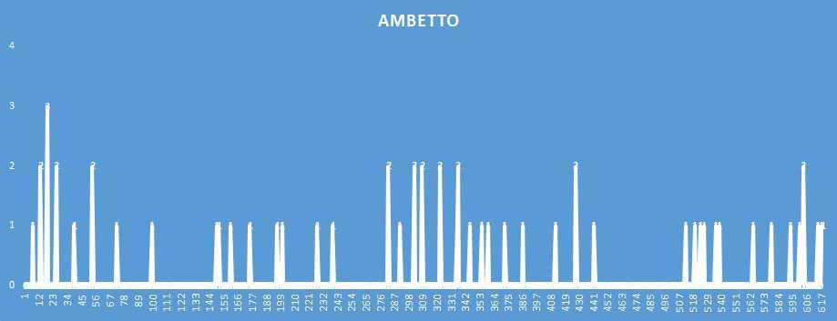 Ambetto - aggiornato al 5 Febbraio 2019