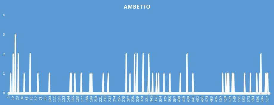 Ambetto - aggiornato al 7 Febbraio 2019