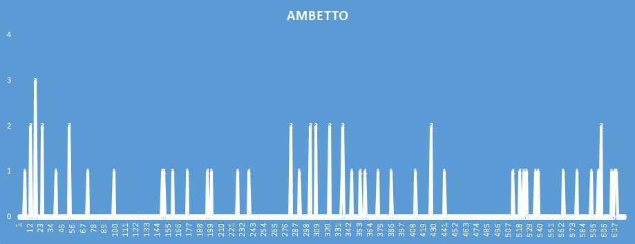 Ambetto - aggiornato al 9 Febbraio 2019