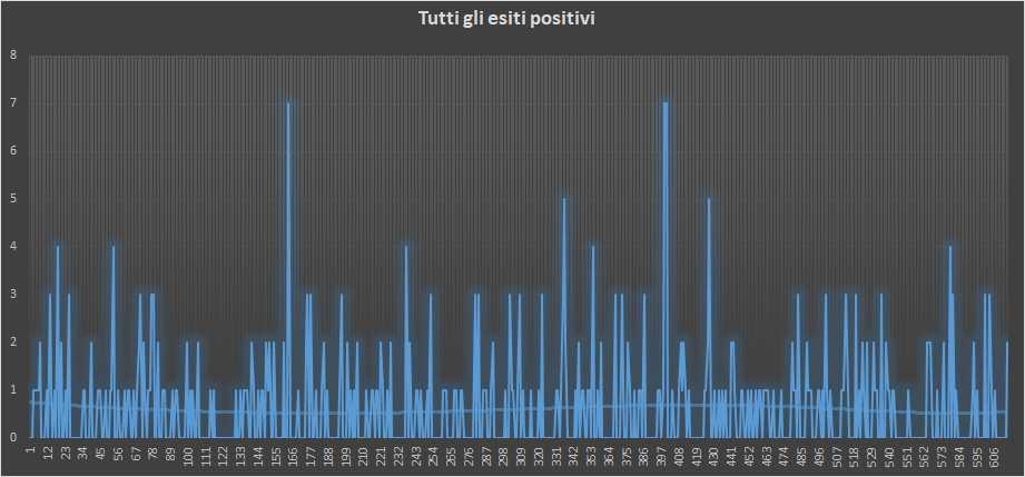 Andamento numero di vincite di tutte le sortite (esiti positivi) - 2 Febbraio 2019