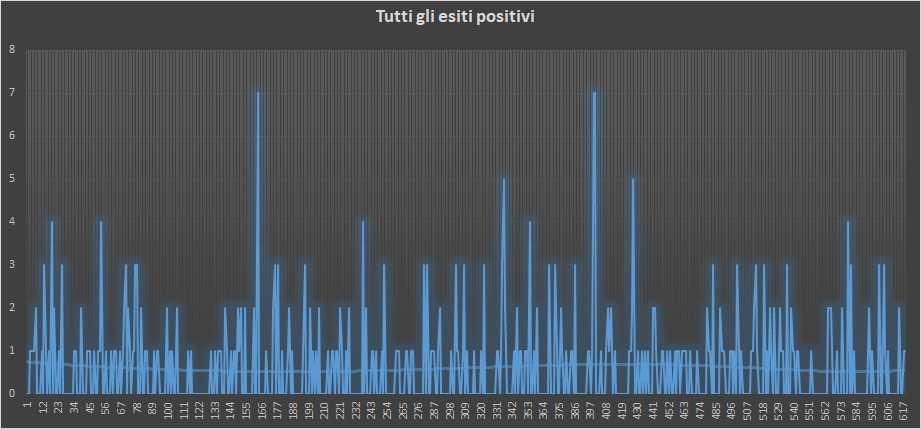 Andamento numero di vincite di tutte le sortite (esiti positivi) - 5 Febbraio 2019