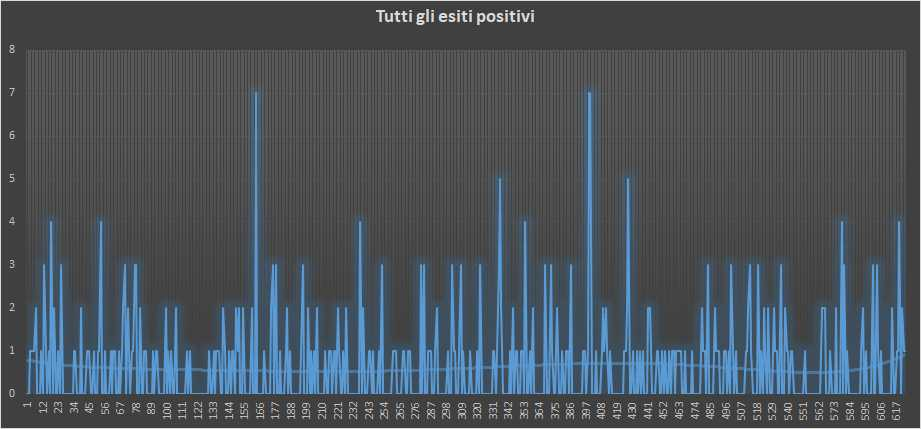 Andamento numero di vincite di tutte le sortite (esiti positivi) - 7 Febbraio 2019