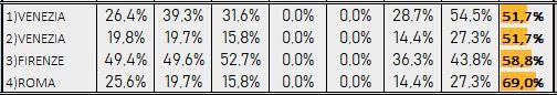 Percentuali Previsione 020219