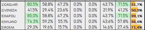 Percentuali Previsione 050219