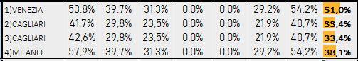 Percentuali Previsione 090219