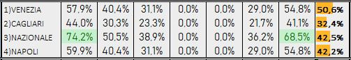 Percentuali Previsione 140219