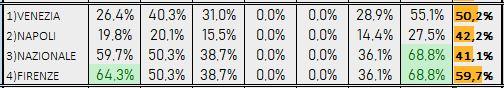 Percentuali Previsione 160219