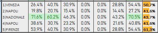 Percentuali Previsione 190219
